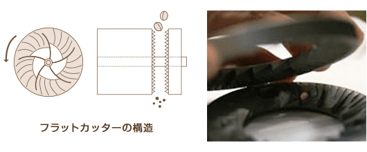 【コーヒーミルについて】ミルがあれば挽きたてコーヒーが気軽に飲める!美味しいドリップコーヒーに不可欠なグラインダーについて|種類や選び方も解説|コーヒーミルの種類:コーヒーミルには3種類の刃がある:円板型について
