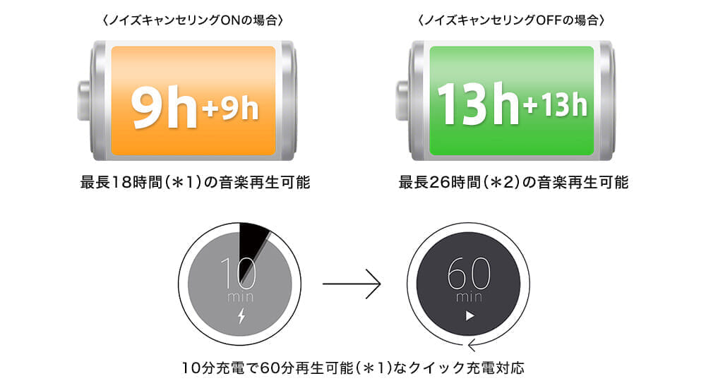 【ソニーWF-SP800Nレビュー】運動に最適なノイズキャンセリング搭載Bluetoothイヤホン!音質・バッテリー性能にも妥協無しの完全ワイヤレスイヤホン|優れているポイント:十分な駆動時間を確保した高性能バッテリー&クイック充電