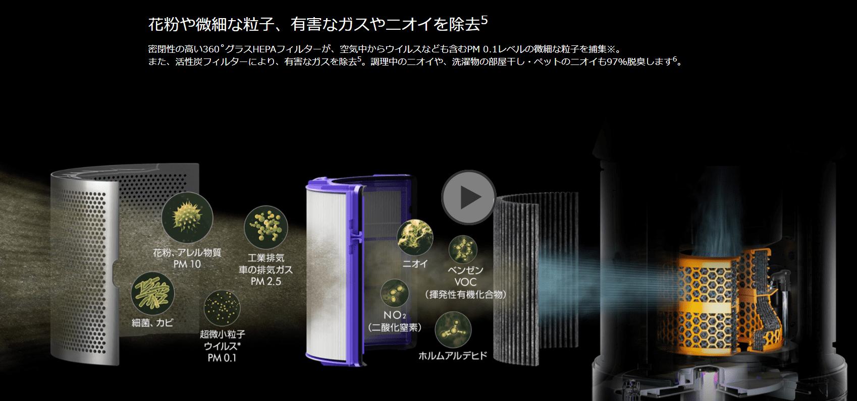 【2020最新・ダイソン扇風機】羽根無し扇風機の代表格!空気清浄・加湿・ヒーター機能が搭載されたDysonピュアクールシリーズ比較|使い方・電気代もご紹介|機種について:「pure humidify+cool」(型式:PH01):空気中の微細な粒子やニオイを除去