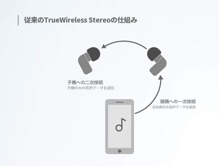 【SOUNDPEATS TrueFree2レビュー】TrueFree+から更に進化を遂げた最新モデル!音質・防水性能・接続安定性など価格不相応な高コスパ完全ワイヤレスイヤホン|製品情報:コーデックをフォローする接続方式