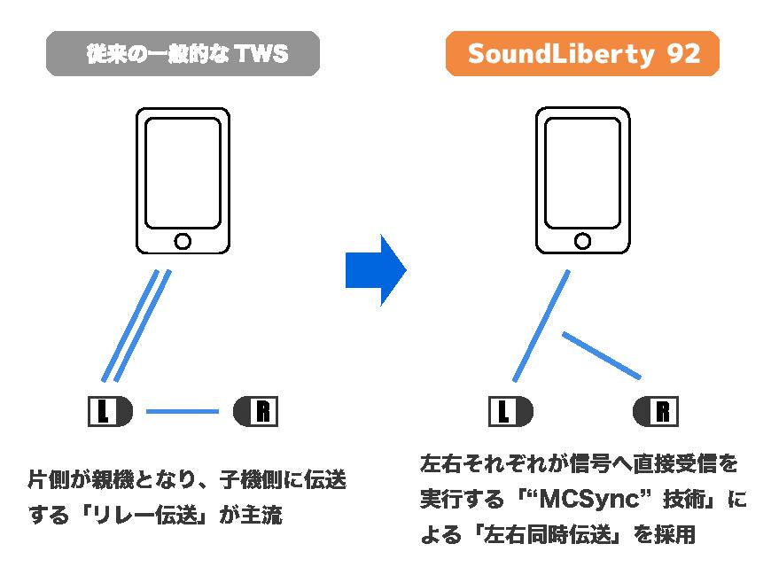 【TaoTronics SoundLiberty 92レビュー】13mm大口径ドライバーで迫力サウンド体験!!インナーイヤー開放型TWS最強のコスパを誇る完全ワイヤレスイヤホン|優れているポイント:MCSyncによる安定したBluetooth接続