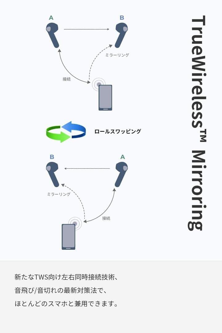 【SOUNDPEATS TrueAir2レビュー】14.2mm大口径ドライバーの圧倒的サウンドと新技術による安定接続が魅力のインナーイヤー型完全ワイヤレスイヤホン|優れているポイント:TWS Morroringで抜群の安定接続