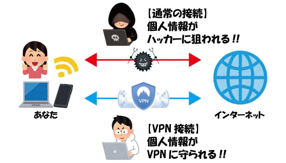 【VPNの仕組み】安心・安全にインターネット通信を楽しむならセキュリティ強化して自己防衛!IT化が進む現代社会で導入必須「VPN」の仕組みとは?|仕組みについて:VPN接続によって守られる個人情報