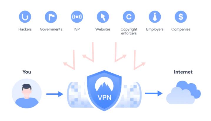 【個人情報・プライバシーを守るVPNとは】インターネット接続のセキュリティ強化で個人情報・重要データ保護!データ通信に不可欠なVPN接続とは?|VPNについて:VPNの仕組み