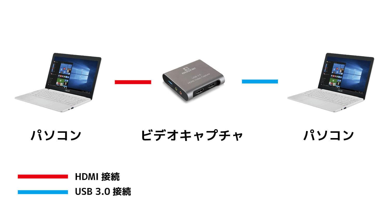 役立つ知識 【オリンピックのライブ配信&見逃し配信を録画する方法】東京2020オリンピックのライブ配信・見逃し配信をパソコンで録画する方法 録画方法