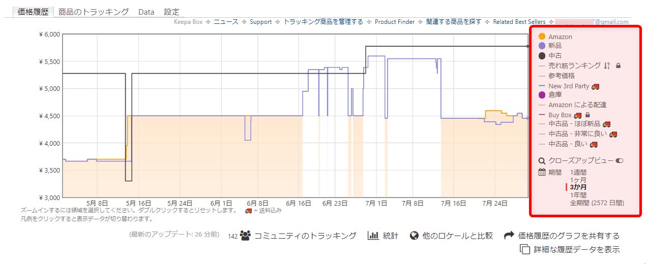 【Amazon価格チェックツールKeepaの使い方】完全無料の便利ツール!Amazon Price Tracker「Keepa」の使い方|価格推移を追跡して購入タイミングを逃さない!|利用方法:価格推移グラフの右側に列挙されている項目それぞれの接頭部分に表示されているカラーがグラフ内のカラーに対応しています。