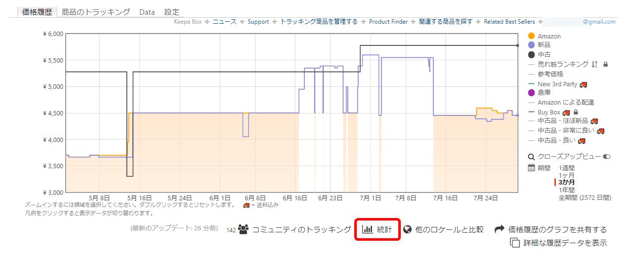 【Amazon価格チェックツールKeepaの使い方】完全無料の便利ツール!Amazon Price Tracker「Keepa」の使い方|価格推移を追跡して購入タイミングを逃さない!|利用方法:グラフの下にある「統計」という部分にマウスカーソルを当てると新品・中古の価格推移をまとめたデータを閲覧できます。