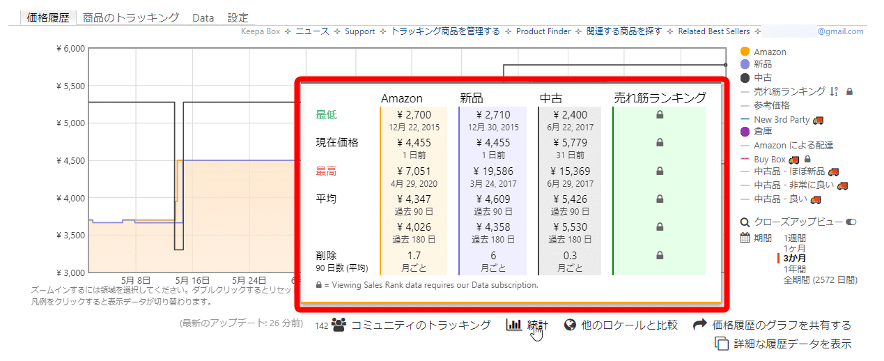 【Amazon価格チェックツールKeepaの使い方】完全無料の便利ツール!Amazon Price Tracker「Keepa」の使い方|価格推移を追跡して購入タイミングを逃さない!|利用方法:パッと見で最安価格や平均販売価格をチェックしたい場合は、コチラを見るといいですよ。